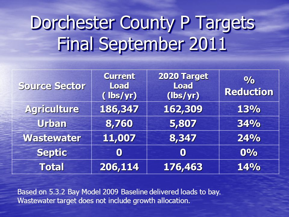 Dorchester County P Targets Final September 2011 Source Sector Current Load ( lbs/yr) 2020 Target Load (lbs/yr) % Reduction Agriculture186,347162,30913% Urban8,7605,80734% Wastewater11,0078,34724% Septic000% Total206,114176,46314% Based on 5.3.2 Bay Model 2009 Baseline delivered loads to bay.