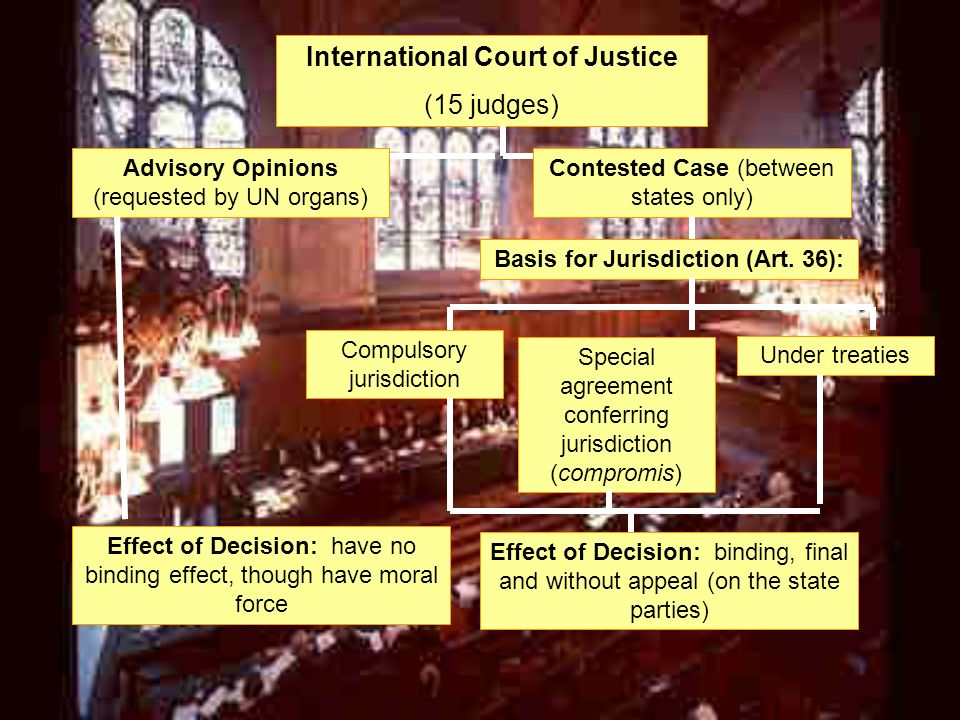 International Court of Justice (15 judges) Contested Case (between states only) Basis for Jurisdiction (Art. 36): Under treaties Special agreement con