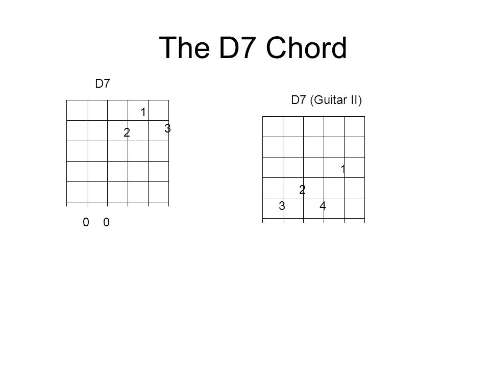 The D7 Chord 1 2 3 D7 0 1 2 3 4 D7 (Guitar II)
