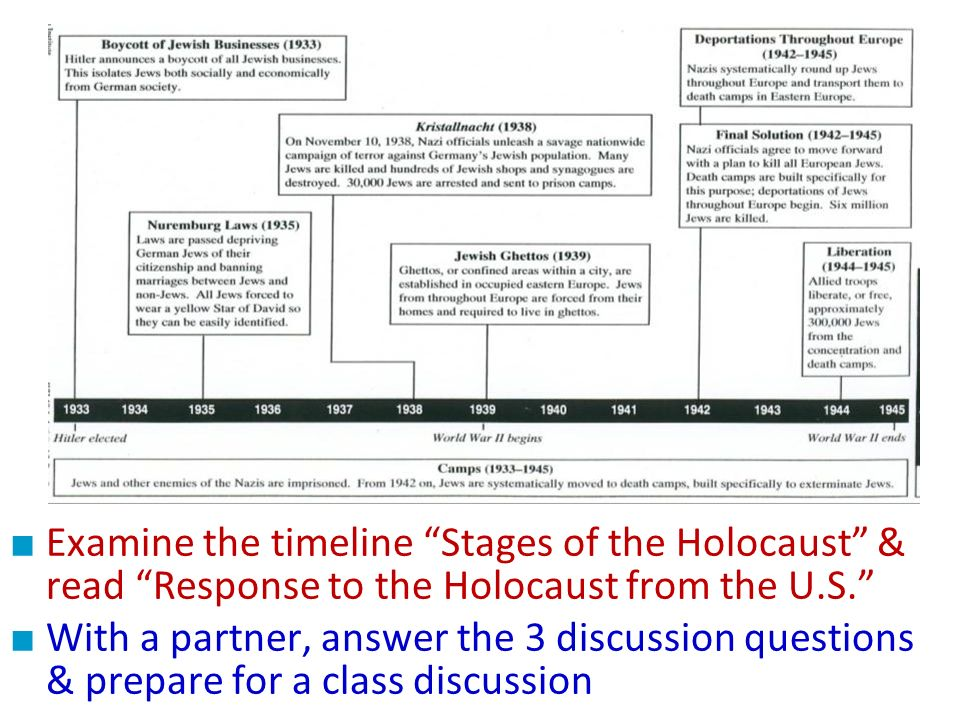 The United States & the Holocaust Examine the timeline Stages of the Holocaust & read Response to the Holocaust from the U.S. With a partner, answer t