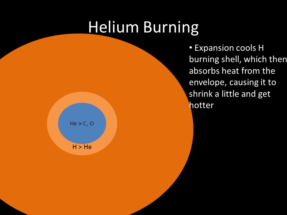 Helium Burning He > C, O H > He Expansion cools H burning shell, which then absorbs heat from the envelope, causing it to shrink a little and get hott
