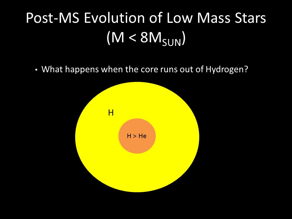 Post-MS Evolution of Low Mass Stars (M < 8M SUN ) H > He What happens when the core runs out of Hydrogen? H