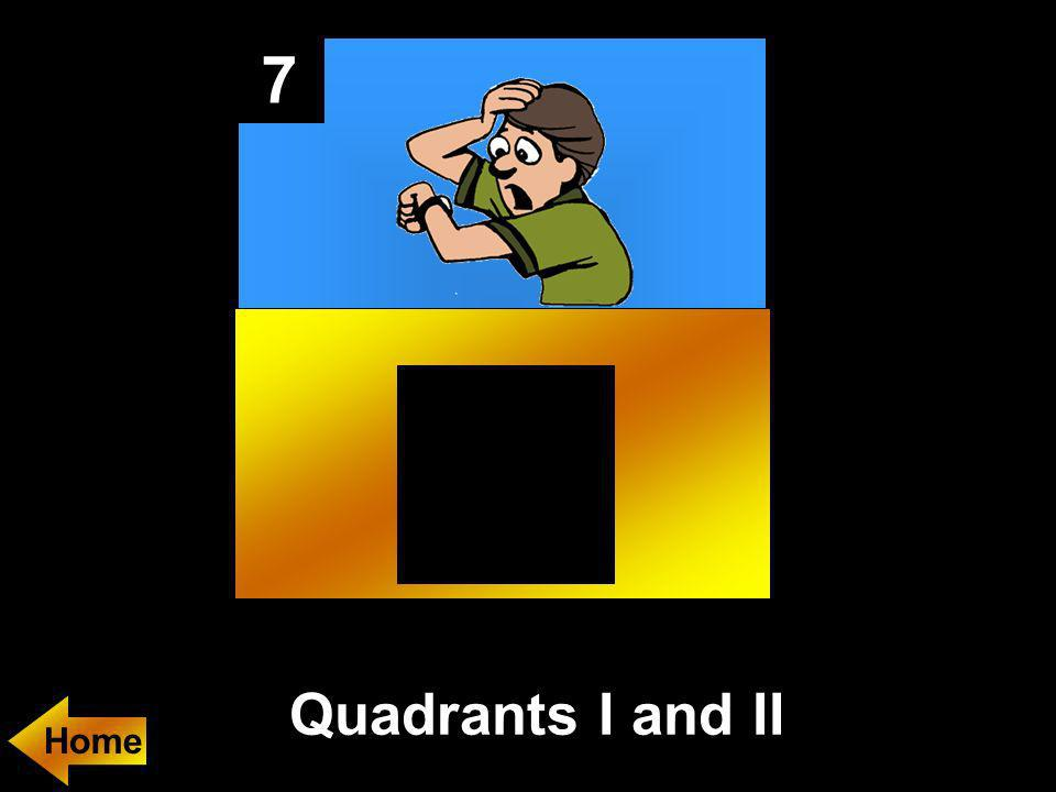 7 In which quadrants are the branches of y = k/x² if k > 0?