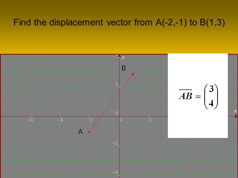 Find the displacement vector from A(-2,-1) to B(1,3) A B