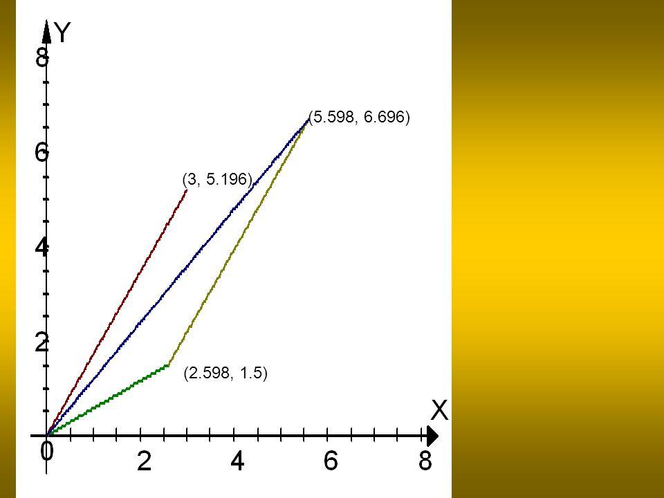 (2.598, 1.5) (3, 5.196) (5.598, 6.696)