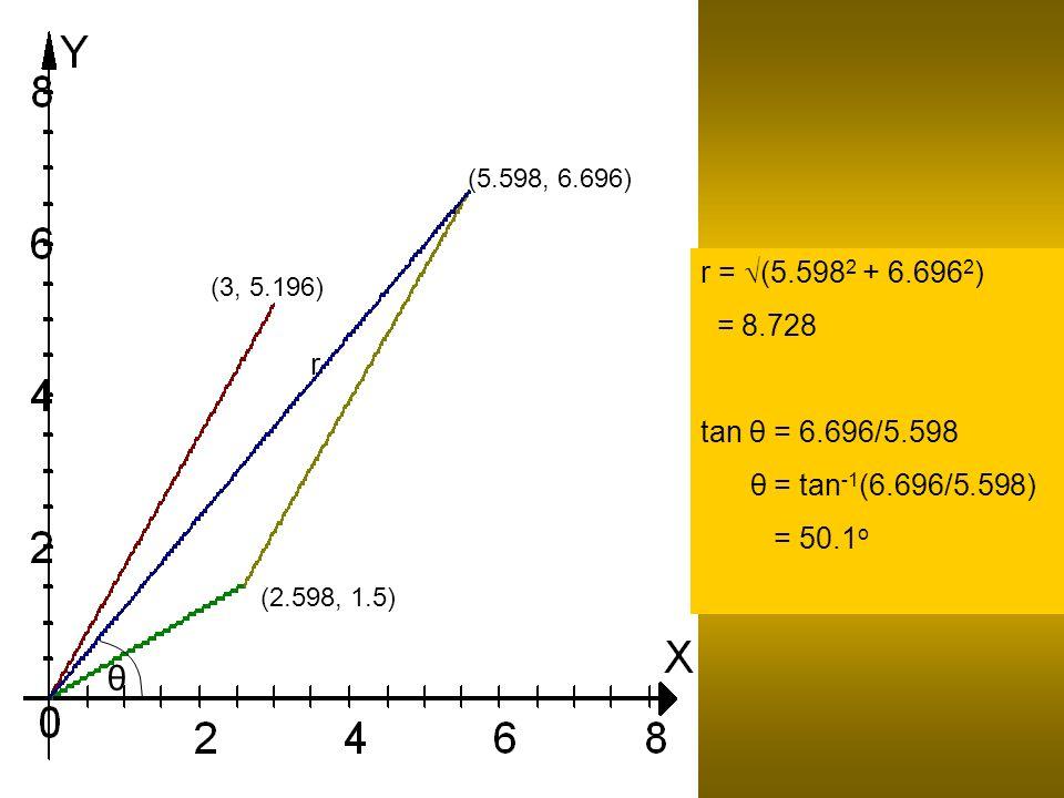 (2.598, 1.5) (3, 5.196) (5.598, 6.696) r r = (5.598 2 + 6.696 2 ) = 8.728 tan θ = 6.696/5.598 θ = tan -1 (6.696/5.598) = 50.1 o θ