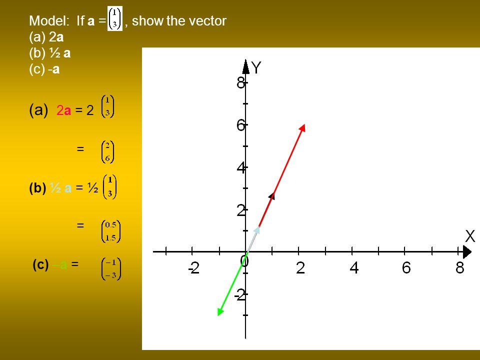 Model: If a =, show the vector (a) 2a (b) ½ a (c) -a (a) 2a = 2 = (b) ½ a = ½ = (c) –a =