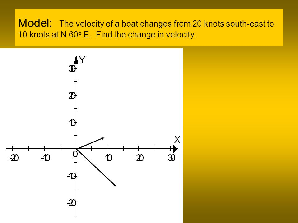 Model: The velocity of a boat changes from 20 knots south-east to 10 knots at N 60 o E.