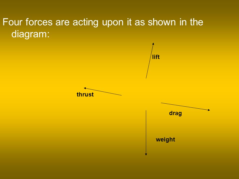 Four forces are acting upon it as shown in the diagram: weight lift thrust drag
