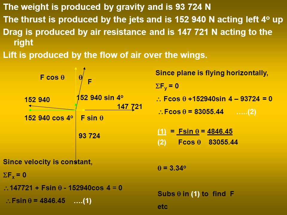 The weight is produced by gravity and is 93 724 N The thrust is produced by the jets and is 152 940 N acting left 4 o up Drag is produced by air resistance and is 147 721 N acting to the right Lift is produced by the flow of air over the wings.