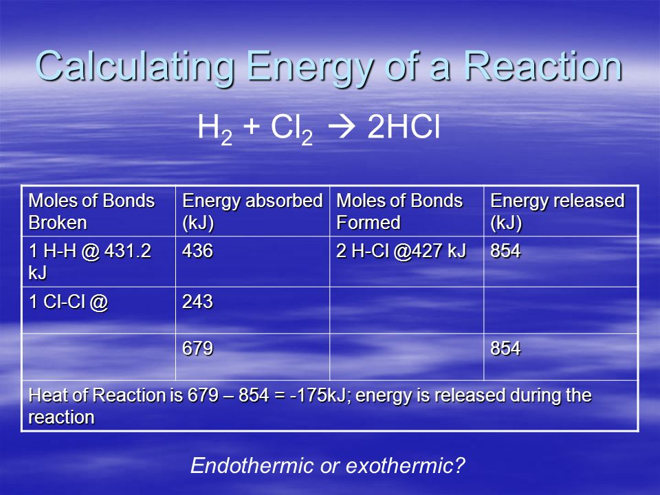 Calculating Energy of a Reaction H 2 + Cl 2 2HCl Moles of Bonds Broken Energy absorbed (kJ) Moles of Bonds Formed Energy released (kJ) 1 H-H @ 431.2 kJ 436 2 H-Cl @427 kJ 854 1 Cl-Cl @ 243 679854 Heat of Reaction is 679 – 854 = -175kJ; energy is released during the reaction Endothermic or exothermic