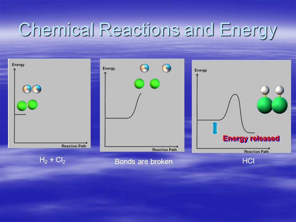 Chemical Reactions and Energy H 2 + Cl 2 Bonds are broken HCl Energy released