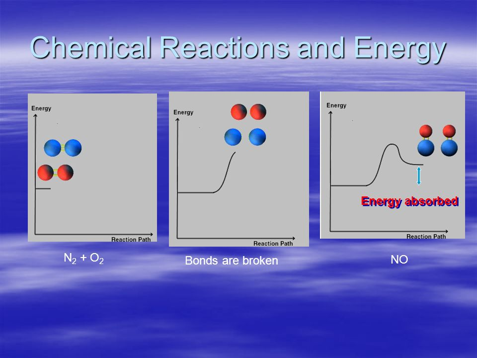 Chemical Reactions and Energy N 2 + O 2 Bonds are broken NO Energy absorbed