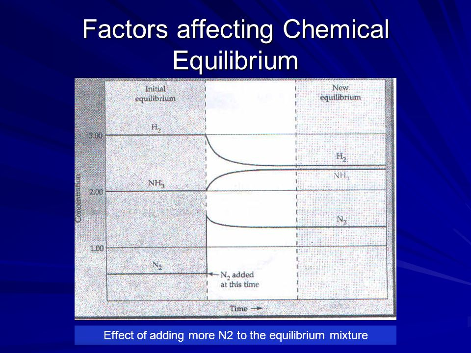 Factors affecting Chemical Equilibrium 3.