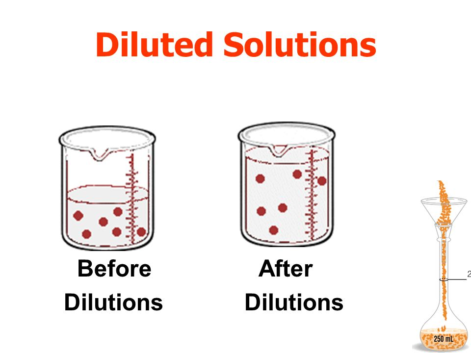 Diluted Solutions Before After Dilutions