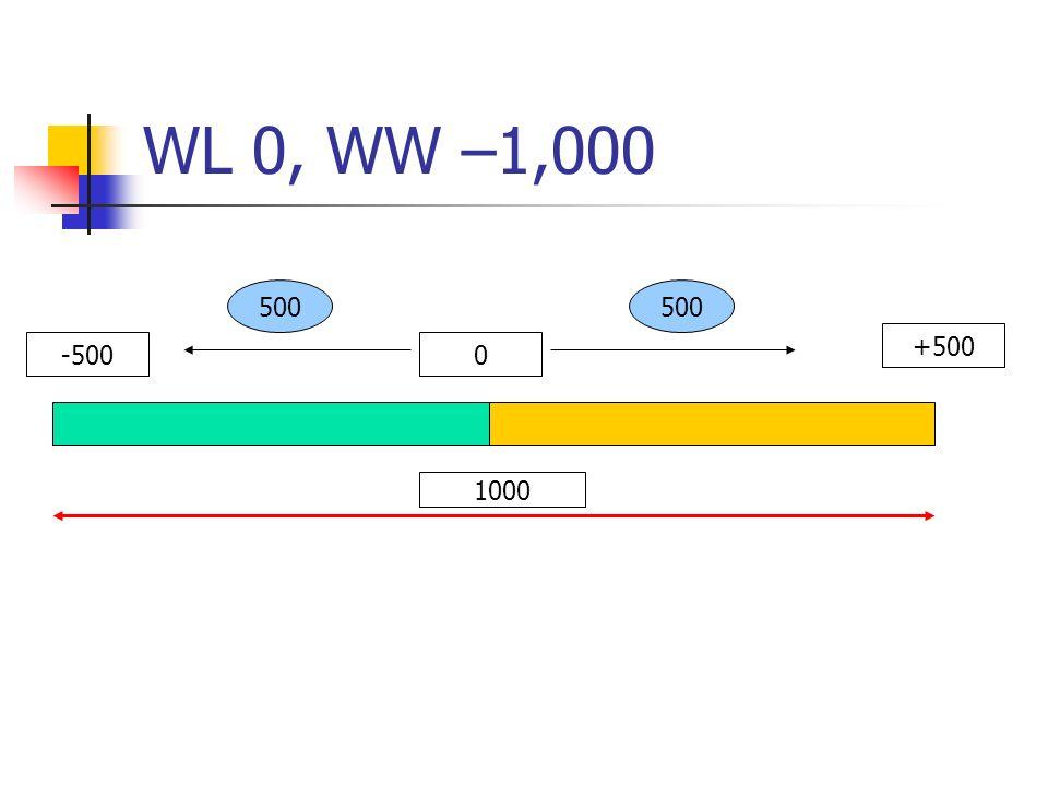 WL 0, WW –1,000 -5000 +500 1000 500