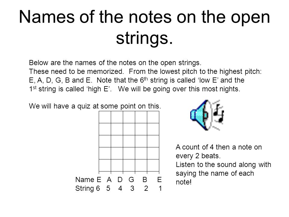Names of the notes on the open strings.