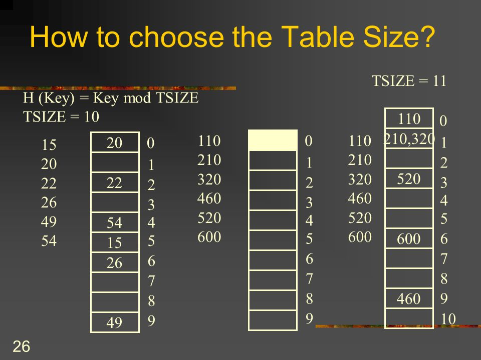 26 How to choose the Table Size.