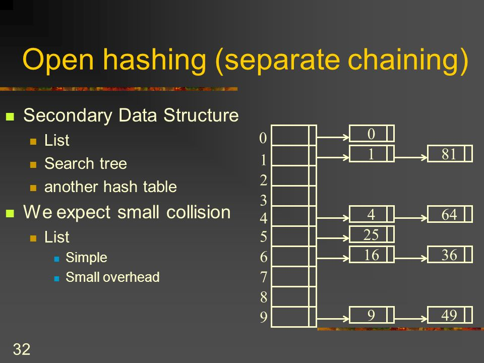 32 Open hashing (separate chaining) Secondary Data Structure List Search tree another hash table We expect small collision List Simple Small overhead 0 1 2 3 4 5 6 7 8 9 0 181 464 1636 949 25