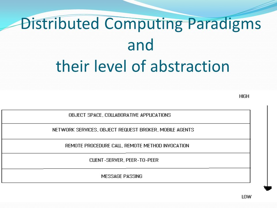 Distributed Computing Paradigms and their level of abstraction