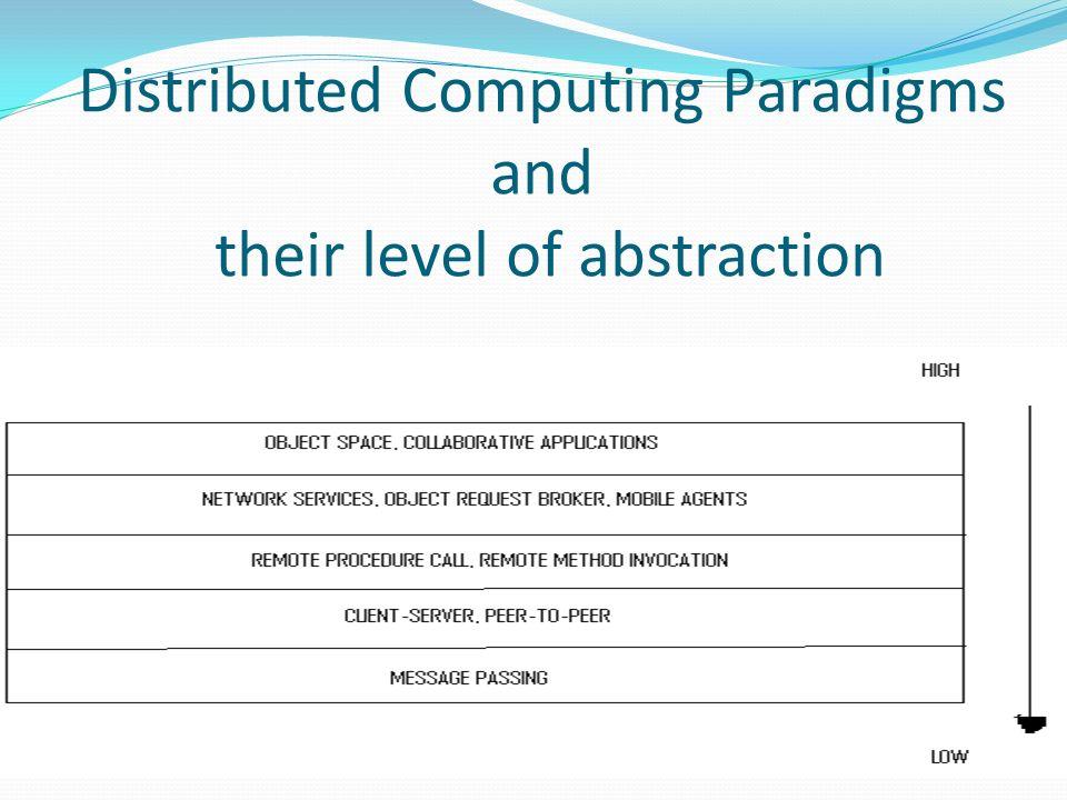 Paradigms for Distributed Applns Message passing Paradigm Client-Server Paradigm Peer-to-Peer Paradigm Message System Paradigm Remote Procedure call Paradigm