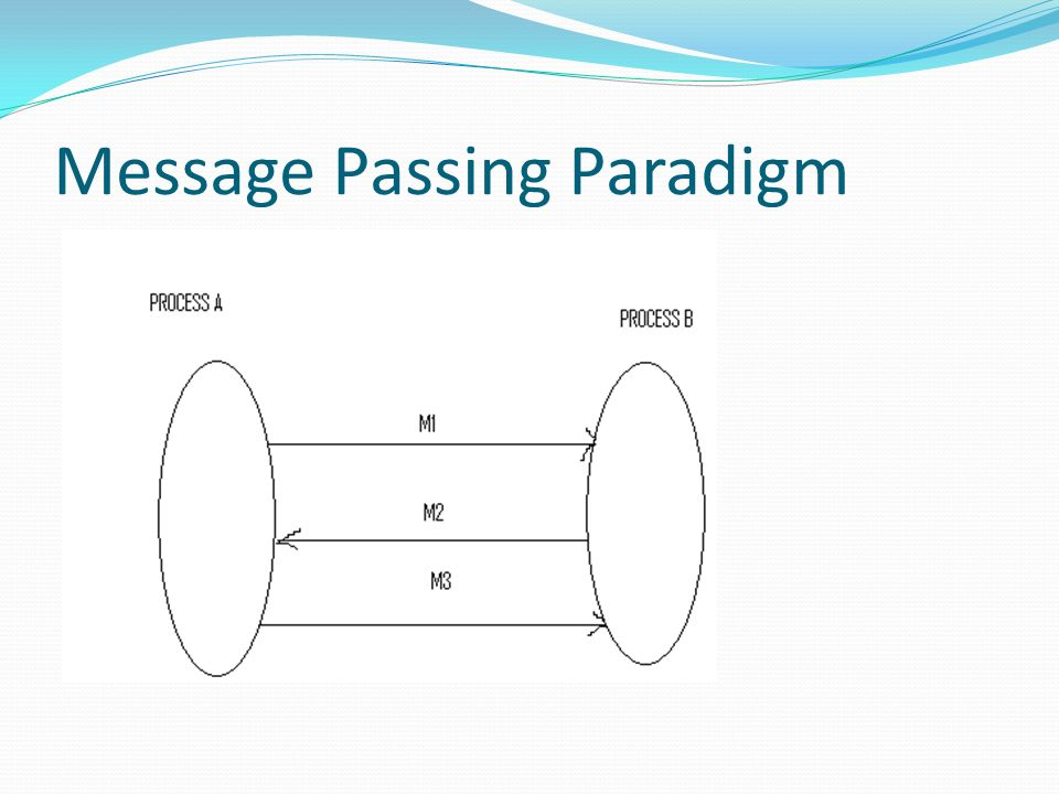 Publish/subscribe Message Model In this model, each message is associated with a specific topic or event.