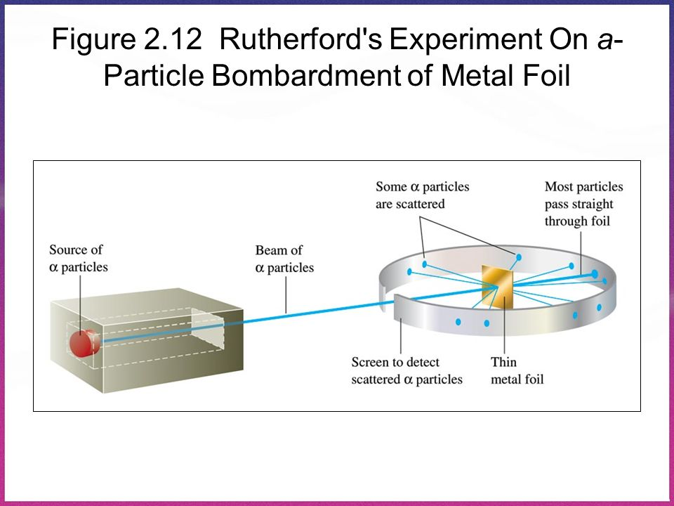 Figure 2.12 Rutherford's Experiment On a- Particle Bombardment of Metal Foil