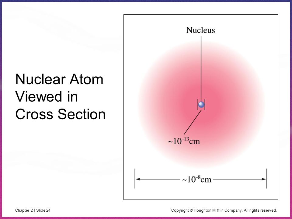 Copyright © Houghton Mifflin Company. All rights reserved. Chapter 2 | Slide 24 Nuclear Atom Viewed in Cross Section