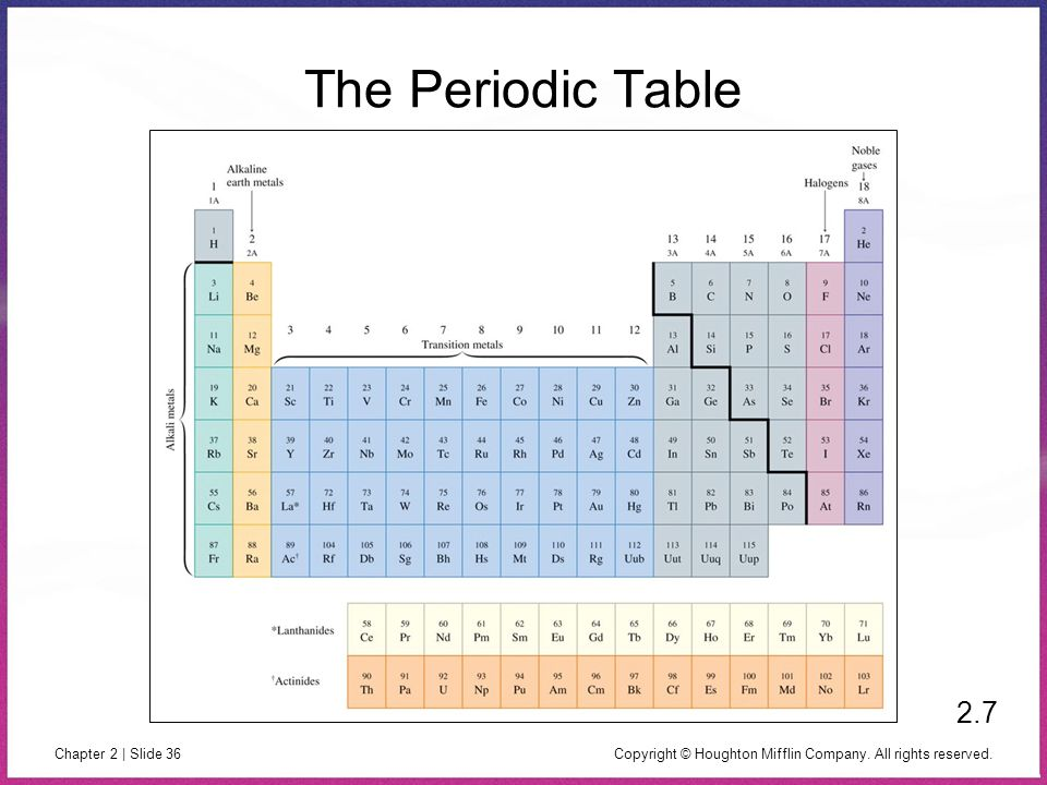 Copyright © Houghton Mifflin Company. All rights reserved. Chapter 2 | Slide 36 The Periodic Table 2.7