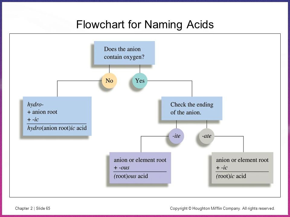 Copyright © Houghton Mifflin Company. All rights reserved. Chapter 2 | Slide 65 Flowchart for Naming Acids