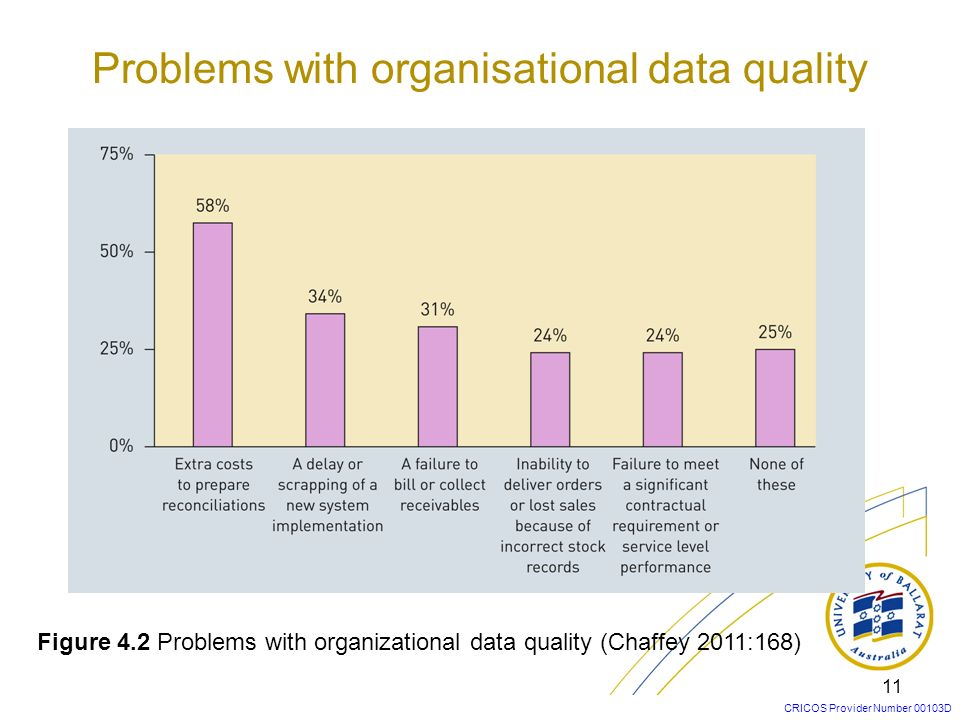 CRICOS Provider Number 00103D 11 Figure 4.2 Problems with organizational data quality (Chaffey 2011:168) Problems with organisational data quality