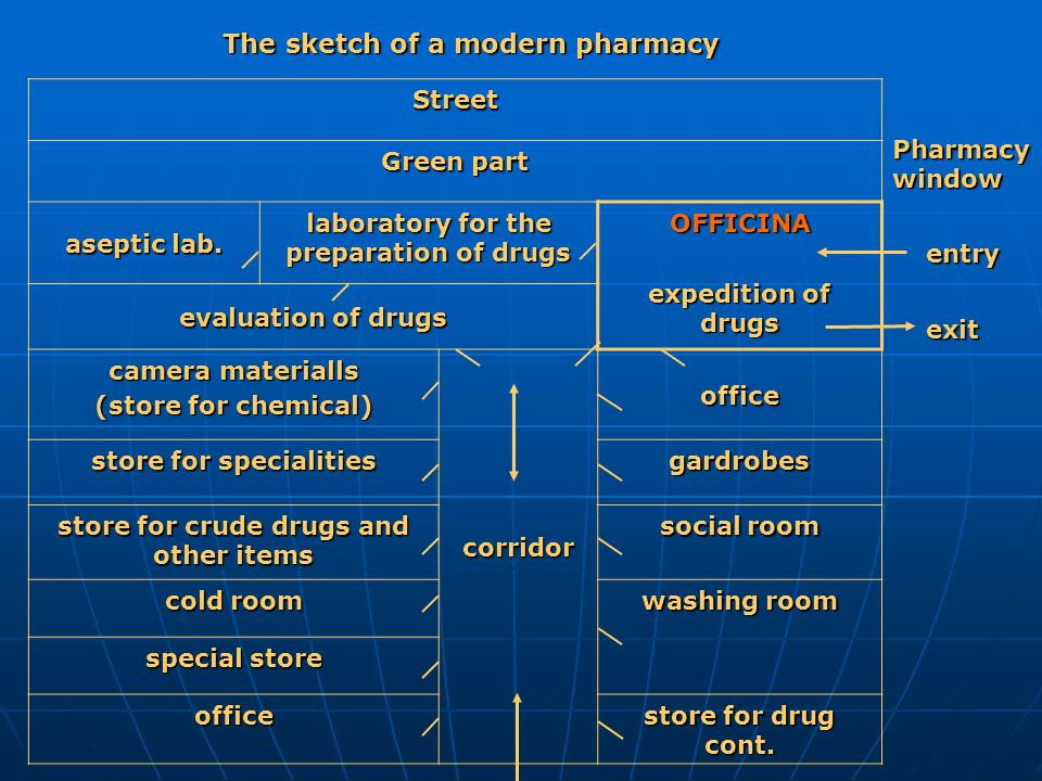 Street Green part aseptic lab. laboratory for the preparation of drugs OFFICINA expedition of drugs evaluation of drugs camera materialls (store for c