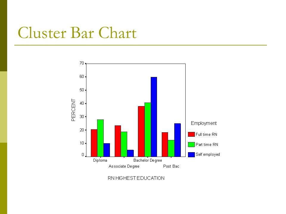 Cluster Bar Chart