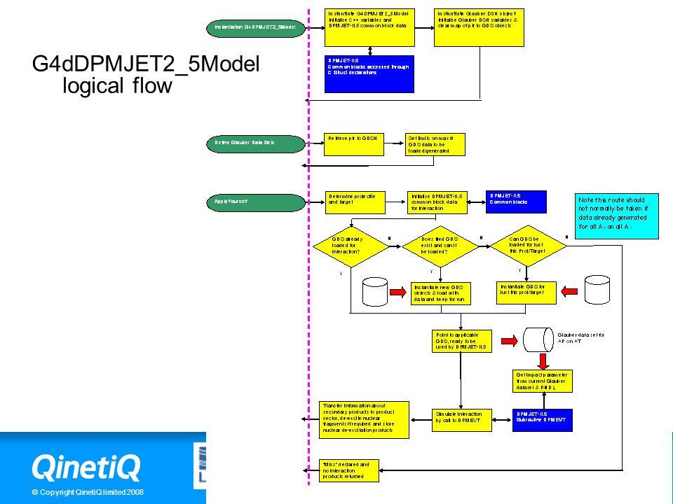 www.QinetiQ.com © Copyright QinetiQ limited 2008 10 G4dDPMJET2_5Model logical flow
