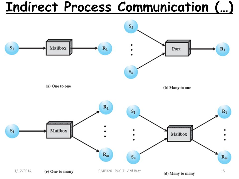 Indirect Process Communication (…) 1/12/201415CMP320 PUCIT Arif Butt
