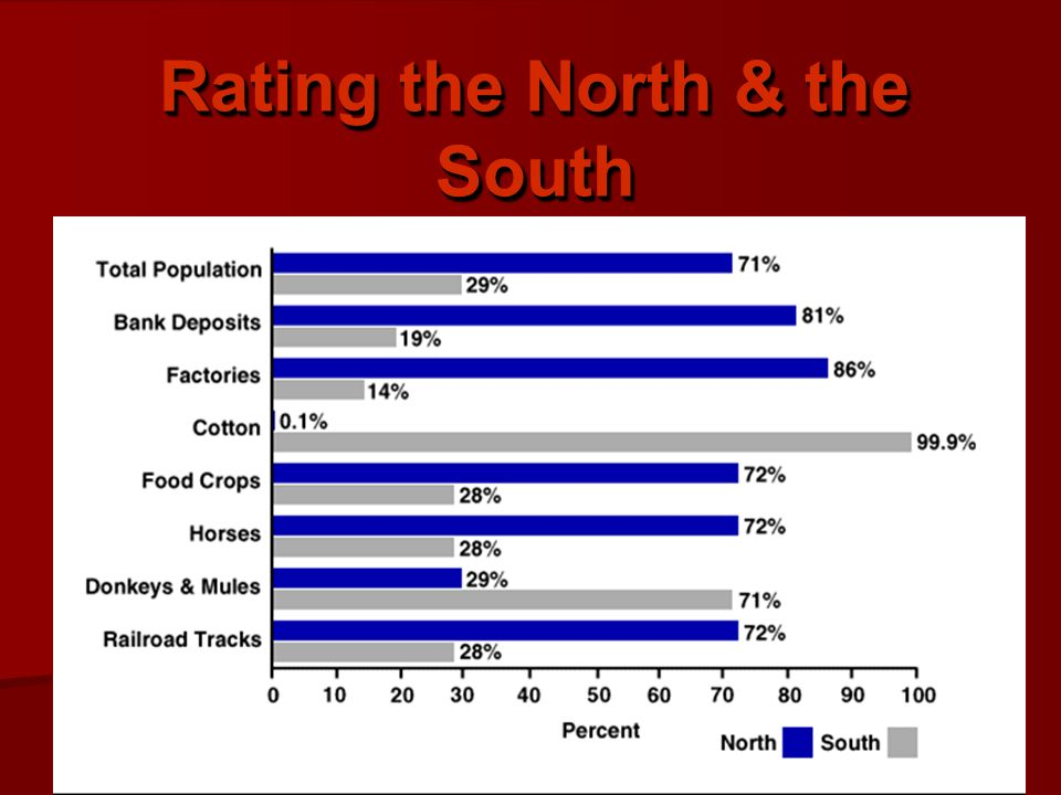 Rating the North & the South