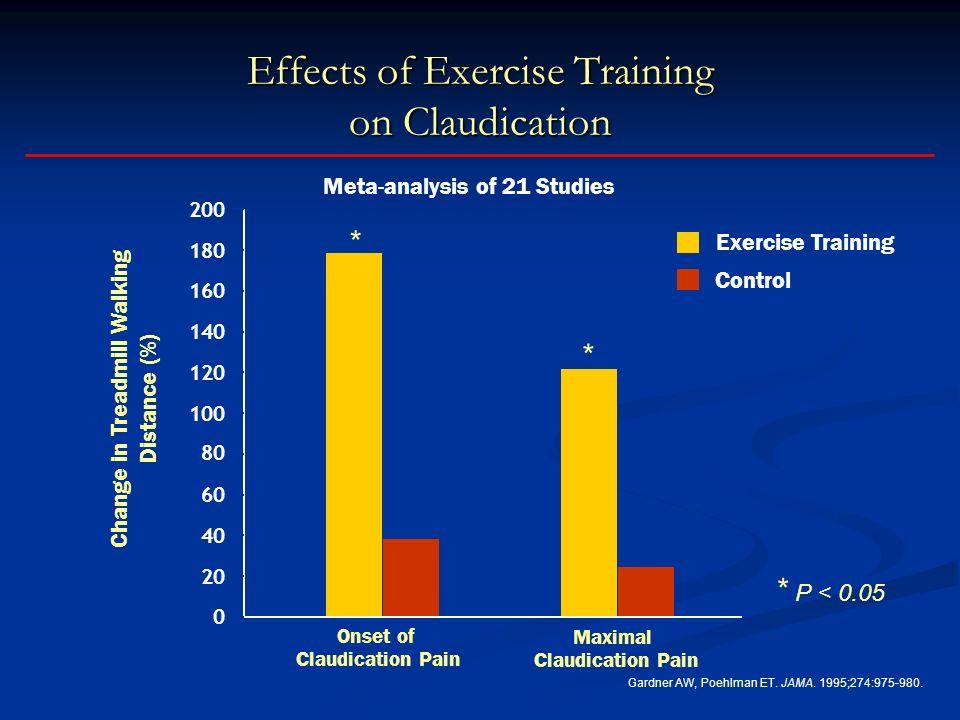Effects of Exercise Training on Claudication Gardner AW, Poehlman ET.