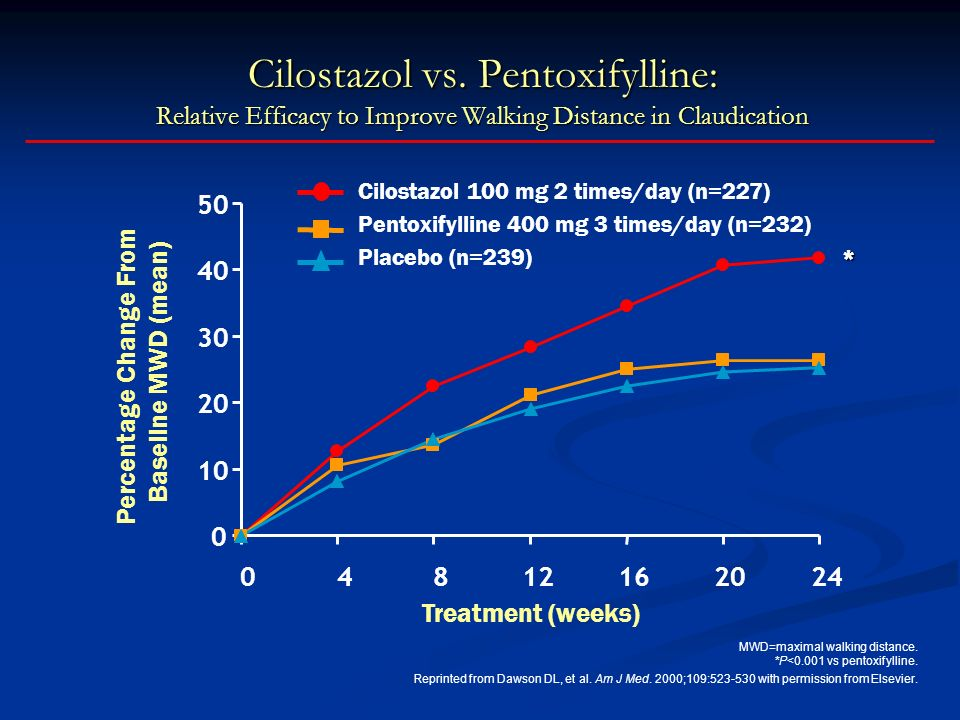 0 10 20 30 40 50 04812162024 Treatment (weeks) Percentage Change From Baseline MWD (mean) Cilostazol vs. Pentoxifylline: Relative Efficacy to Improve
