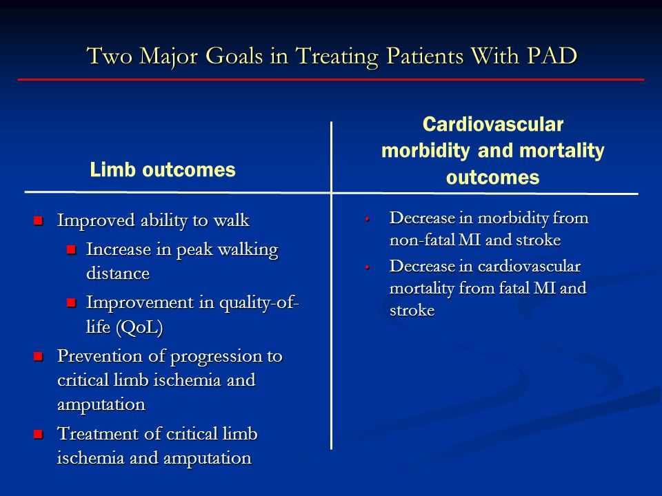 Two Major Goals in Treating Patients With PAD Improved ability to walk Improved ability to walk Increase in peak walking distance Increase in peak walking distance Improvement in quality-of- life (QoL) Improvement in quality-of- life (QoL) Prevention of progression to critical limb ischemia and amputation Prevention of progression to critical limb ischemia and amputation Treatment of critical limb ischemia and amputation Treatment of critical limb ischemia and amputation Decrease in morbidity from non-fatal MI and stroke Decrease in morbidity from non-fatal MI and stroke Decrease in cardiovascular mortality from fatal MI and stroke Decrease in cardiovascular mortality from fatal MI and stroke Limb outcomes Cardiovascular morbidity and mortality outcomes