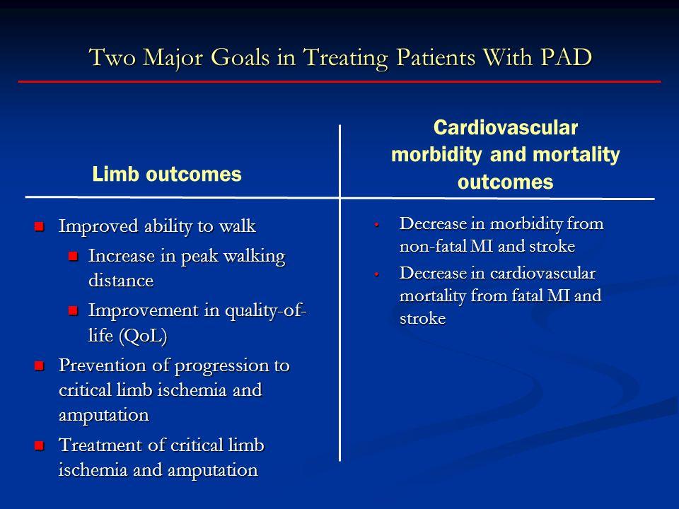 Two Major Goals in Treating Patients With PAD Improved ability to walk Improved ability to walk Increase in peak walking distance Increase in peak wal