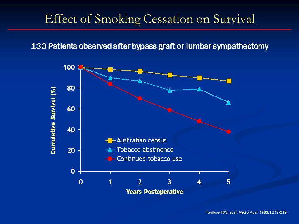 Effect of Smoking Cessation on Survival Years Postoperative Faulkner KW, et al.
