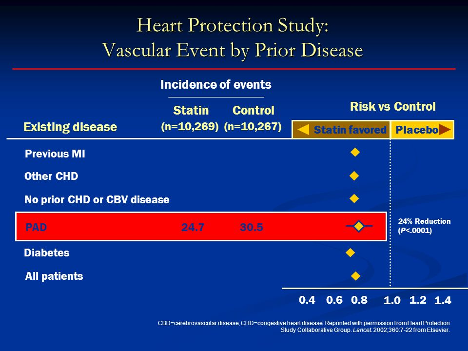 Heart Protection Study: Vascular Event by Prior Disease CBD=cerebrovascular disease; CHD=congestive heart disease. Reprinted with permission from Hear