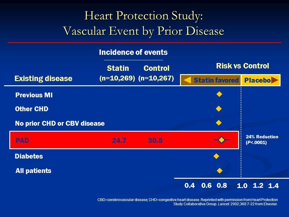 Heart Protection Study: Vascular Event by Prior Disease CBD=cerebrovascular disease; CHD=congestive heart disease.