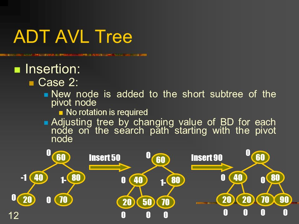12 ADT AVL Tree Insertion: Case 2: New node is added to the short subtree of the pivot node No rotation is required Adjusting tree by changing value o