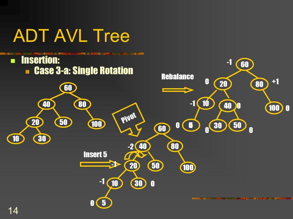 14 ADT AVL Tree Insertion: Case 3-a: Single Rotation 100 20 50 10 8040 60 30 Insert 5 0 100 20 50 10 8040 60 30 5 0 -2 Pivot 100 20 50 10 80 40 60 30 5 00 0 0 0 0 0 +1 Rebalance