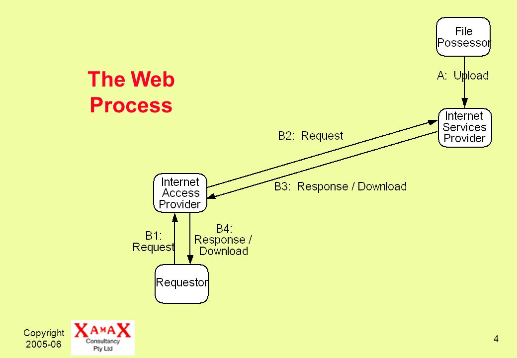 Copyright 2005-06 4 The Web Process