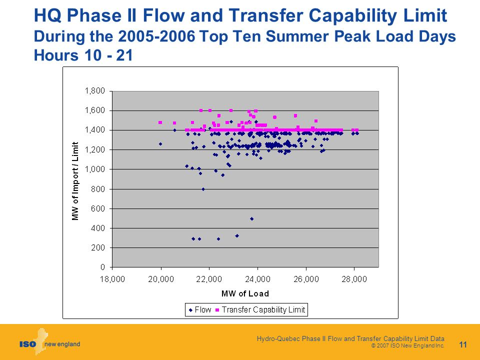 Hydro-Quebec Phase II Flow and Transfer Capability Limit Data © 2007 ISO New England Inc. 11 HQ Phase II Flow and Transfer Capability Limit During the