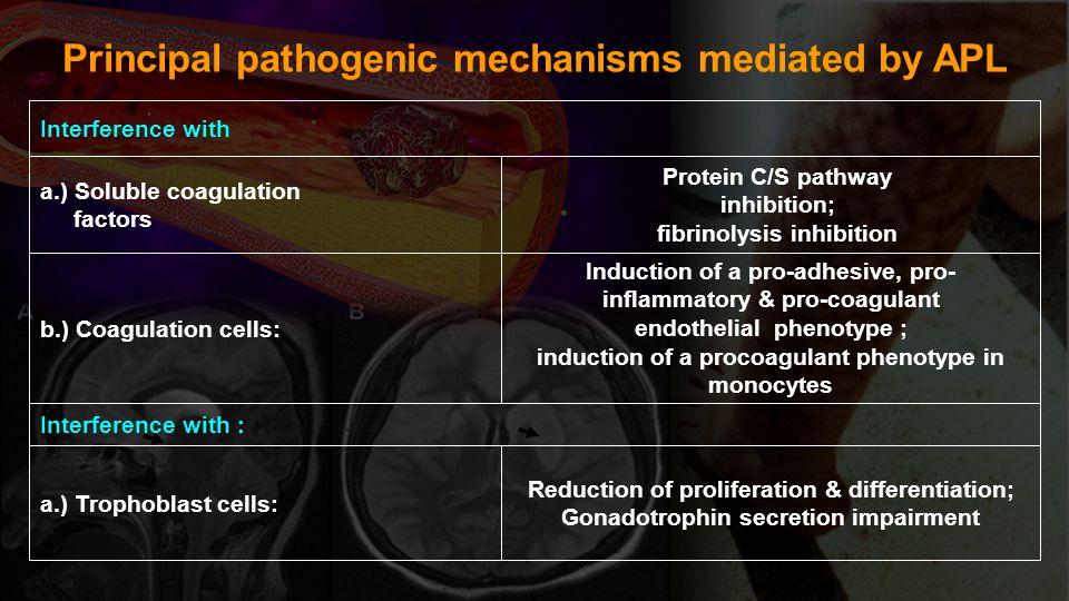 Principal pathogenic mechanisms mediated by APL Reduction of proliferation & differentiation; Gonadotrophin secretion impairment a.) Trophoblast cells