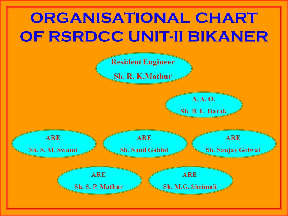 ORGANISATIONAL CHART OF RSRDCC UNIT-II BIKANER Resident Engineer Sh.