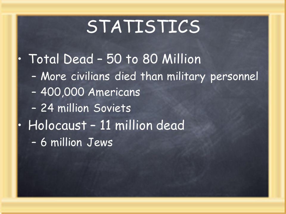 STATISTICS Total Dead – 50 to 80 Million –More civilians died than military personnel –400,000 Americans –24 million Soviets Holocaust – 11 million de